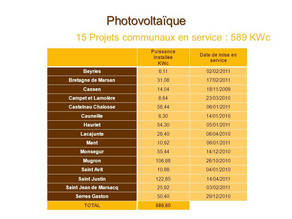 Photovoltaïque 15 Projets communaux en service : 589 KWc Puissance Installée KWc Date de mise en service Beyries6,1102/02/2011 Bretagne de Marsan31,08