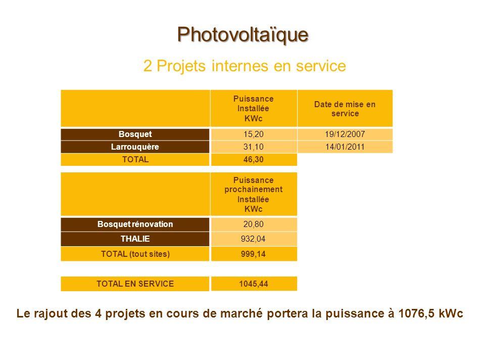 Photovoltaïque 2 Projets internes en service Puissance Installée KWc Date de mise en service Bosquet15,2019/12/2007 Larrouquère31,1014/01/2011 TOTAL46