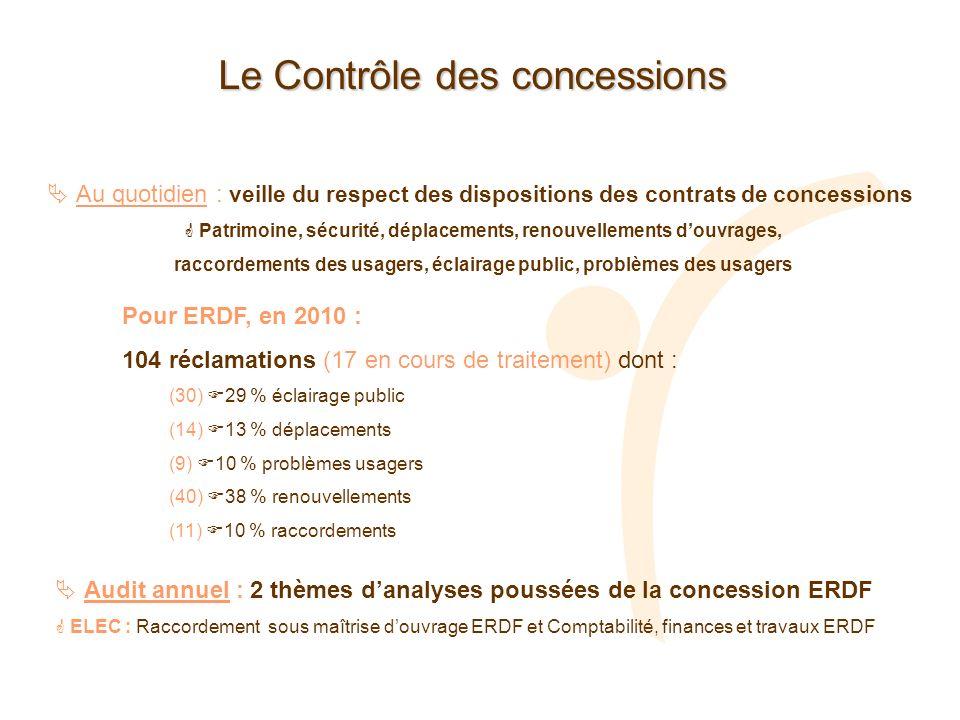 Le Contrôle des concessions Au quotidien : veille du respect des dispositions des contrats de concessions Patrimoine, sécurité, déplacements, renouvel