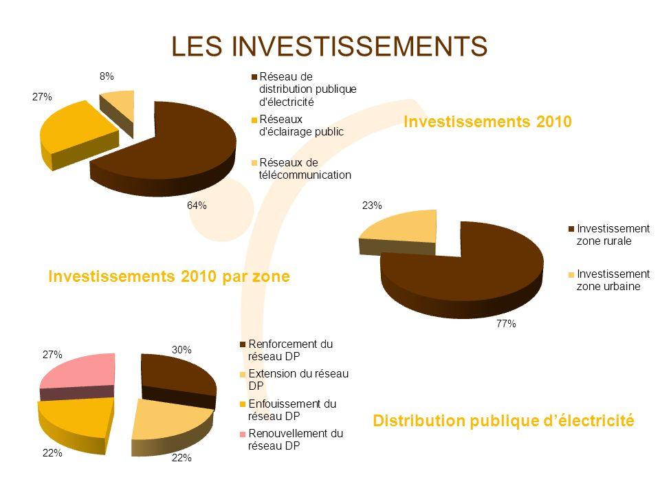LES INVESTISSEMENTS Investissements 2010 Investissements 2010 par zone Distribution publique délectricité