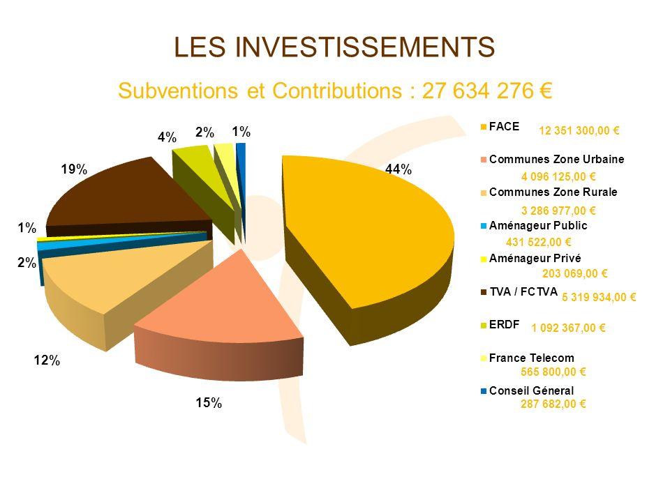 LES INVESTISSEMENTS Ressources du SYDEC- fonds propres 9 976 910 BILAN 2010DEPENSESRECETTES Investissements 2010 40 238 654,00 Subventions et Contributions 27 634 276,00 Fonds propres 9 976 910,00 Emprunt 2 627 468,00 Bilan du programme travaux 2010