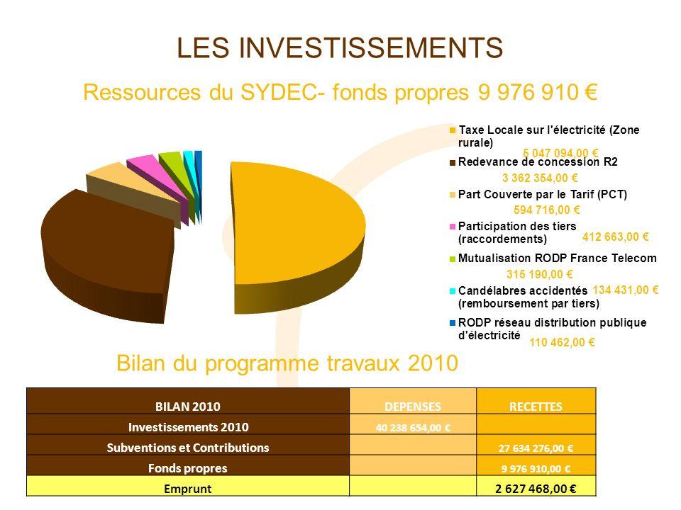 LES INVESTISSEMENTS Ressources du SYDEC- fonds propres 9 976 910 BILAN 2010DEPENSESRECETTES Investissements 2010 40 238 654,00 Subventions et Contribu