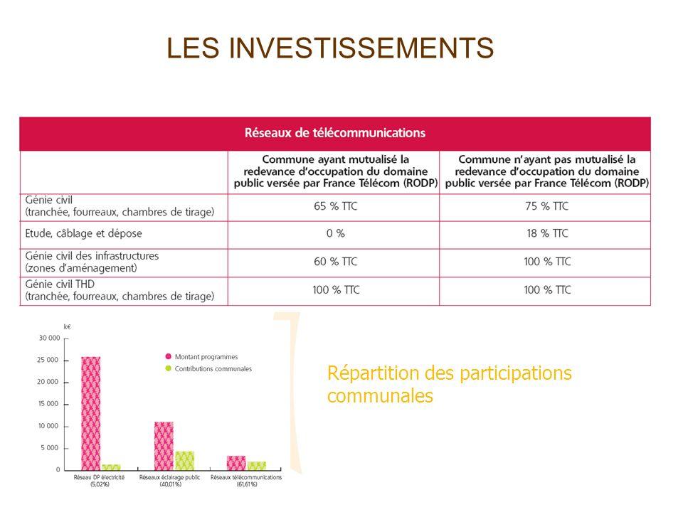 LES INVESTISSEMENTS Répartition des participations communales