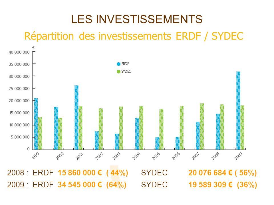 LES INVESTISSEMENTS Répartition des investissements ERDF / SYDEC 2008 : ERDF 15 860 000 ( 44%) SYDEC 20 076 684 ( 56%) 2009 : ERDF 34 545 000 (64%) SY