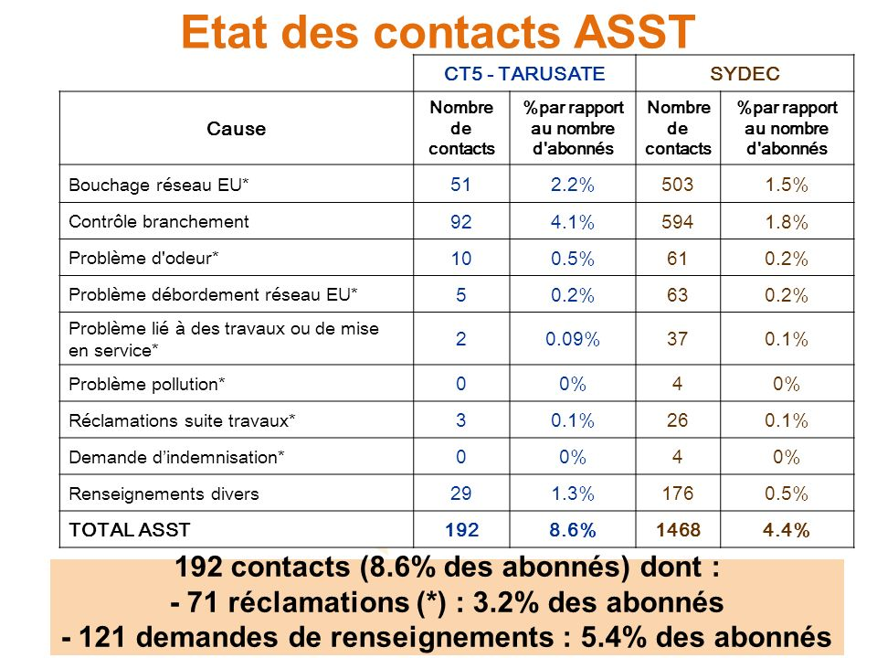 Etat des contacts ASST CT5 - TARUSATESYDEC Cause Nombre de contacts %par rapport au nombre d abonnés Nombre de contacts %par rapport au nombre d abonnés Bouchage réseau EU* 512.2%5031.5% Contrôle branchement 924.1%5941.8% Problème d odeur* 100.5%610.2% Problème débordement réseau EU* 50.2%630.2% Problème lié à des travaux ou de mise en service* 20.09%370.1% Problème pollution* 00%4 Réclamations suite travaux* 30.1%260.1% Demande dindemnisation* 00%4 Renseignements divers 291.3%1760.5% TOTAL ASST1928.6%14684.4% 192 contacts (8.6% des abonnés) dont : - 71 réclamations (*) : 3.2% des abonnés - 121 demandes de renseignements : 5.4% des abonnés