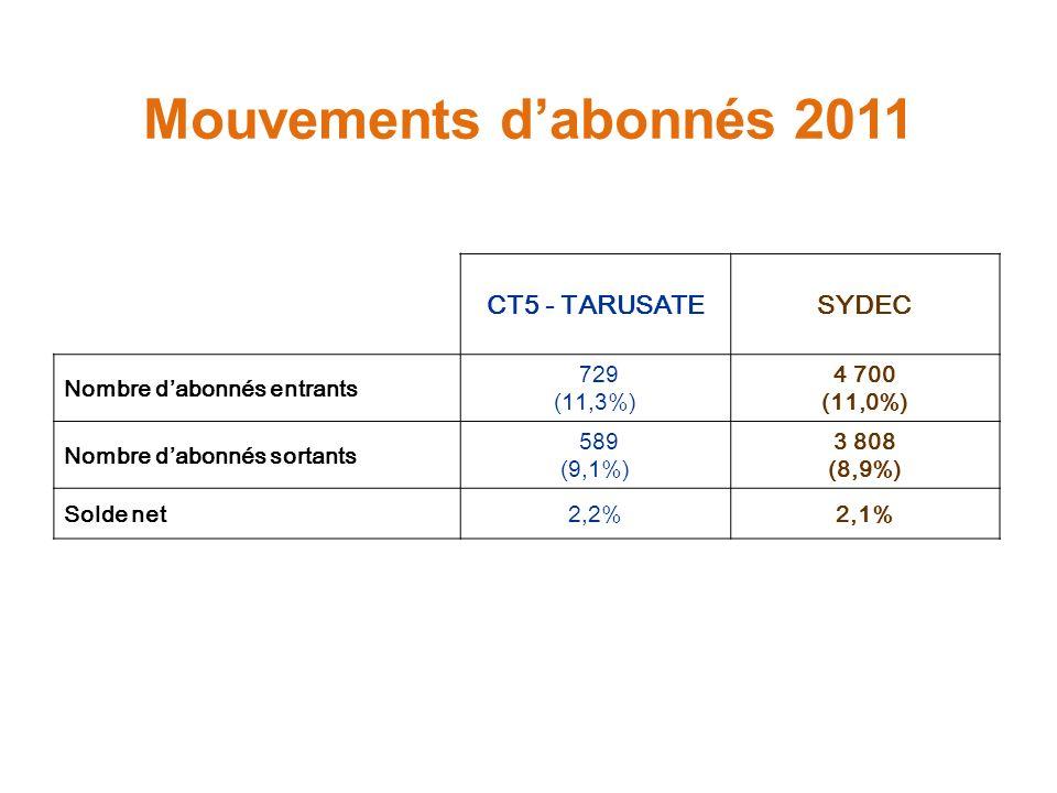Mouvements dabonnés 2011 CT5 - TARUSATESYDEC Nombre dabonnés entrants 729 (11,3%) 4 700 (11,0%) Nombre dabonnés sortants 589 (9,1%) 3 808 (8,9%) Solde net2,2%2,1%