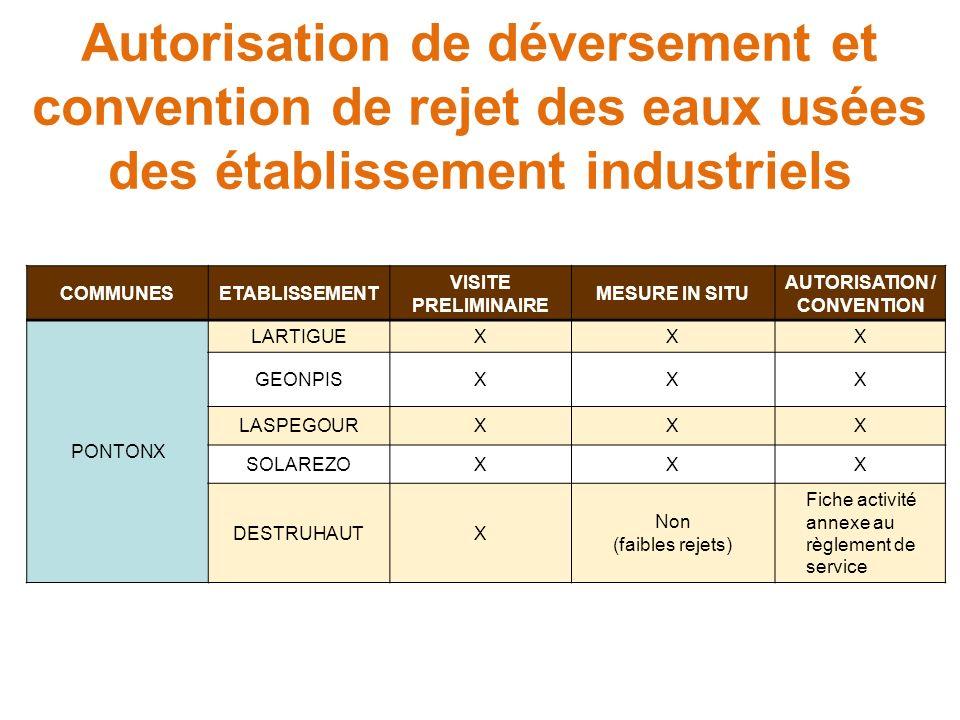 Autorisation de déversement et convention de rejet des eaux usées des établissement industriels COMMUNESETABLISSEMENT VISITE PRELIMINAIRE MESURE IN SITU AUTORISATION / CONVENTION PONTONX LARTIGUEXXX GEONPISXXX LASPEGOURXXX SOLAREZOXXX DESTRUHAUTX Non (faibles rejets) Fiche activité annexe au règlement de service