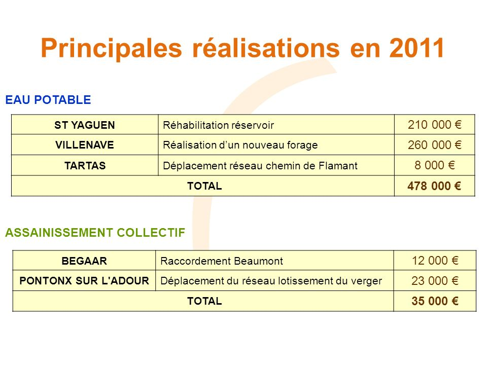 Principales réalisations en 2011 EAU POTABLE ST YAGUENRéhabilitation réservoir 210 000 VILLENAVERéalisation dun nouveau forage 260 000 TARTASDéplacement réseau chemin de Flamant 8 000 TOTAL 478 000 ASSAINISSEMENT COLLECTIF BEGAARRaccordement Beaumont 12 000 PONTONX SUR L ADOURDéplacement du réseau lotissement du verger 23 000 TOTAL 35 000