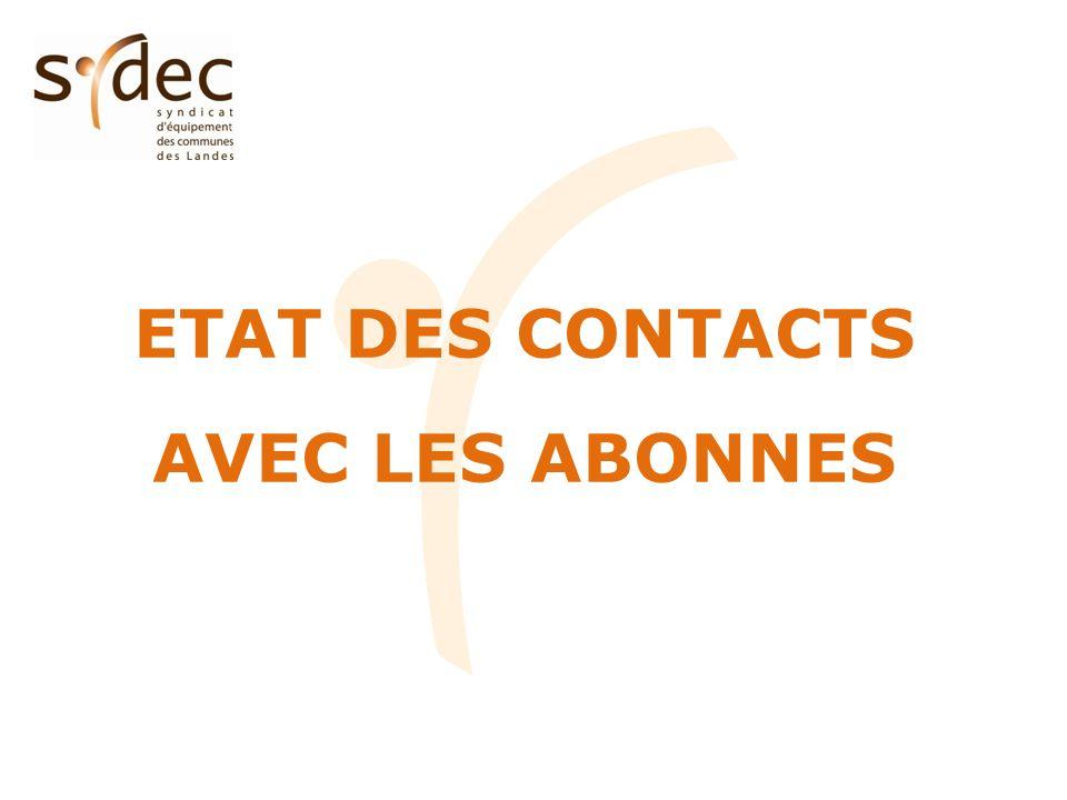 Etat des contacts (hors mouvements dabonnés) CT5 - TARUSATESYDEC Catégorie Nombre de contacts %par rapport au nombre d abonnés Nombre de contacts %par rapport au nombre d abonnés Eau potable3795.9%25077.1% Assainissement collectif1924.8%14684.4% Facturation74811.6%765616.3% TOTAL131920.5%1163124.8% 20,5% des abonnés du CT ayant contacté le SYDEC en 2011.
