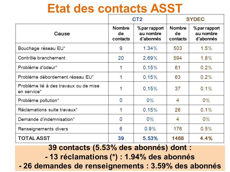 Etat des contacts ASST CT2SYDEC Cause Nombre de contacts %par rapport au nombre d abonnés Nombre de contacts %par rapport au nombre d abonnés Bouchage réseau EU* 91.34%5031.5% Contrôle branchement 202.69%5941.8% Problème d odeur* 10.15%610.2% Problème débordement réseau EU* 10.15%630.2% Problème lié à des travaux ou de mise en service* 10.15%370.1% Problème pollution* 00%4 Réclamations suite travaux* 10.15%260.1% Demande dindemnisation* 00%4 Renseignements divers 60.9%1760.5% TOTAL ASST395.53%14684.4% 39 contacts (5.53% des abonnés) dont : - 13 réclamations (*) : 1.94% des abonnés - 26 demandes de renseignements : 3.59% des abonnés