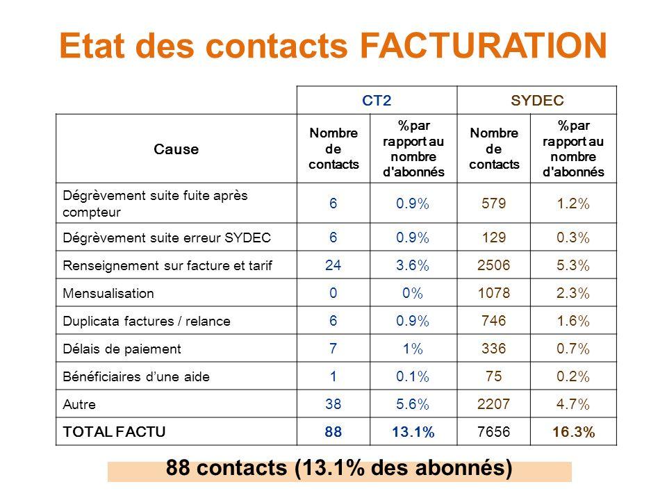 Etat des contacts FACTURATION CT2SYDEC Cause Nombre de contacts %par rapport au nombre d abonnés Nombre de contacts %par rapport au nombre d abonnés Dégrèvement suite fuite après compteur 60.9%5791.2% Dégrèvement suite erreur SYDEC 60.9%1290.3% Renseignement sur facture et tarif 243.6%25065.3% Mensualisation 00%10782.3% Duplicata factures / relance 60.9%7461.6% Délais de paiement 71%3360.7% Bénéficiaires dune aide 10.1%750.2% Autre 385.6%22074.7% TOTAL FACTU8813.1%765616.3% 88 contacts (13.1% des abonnés)