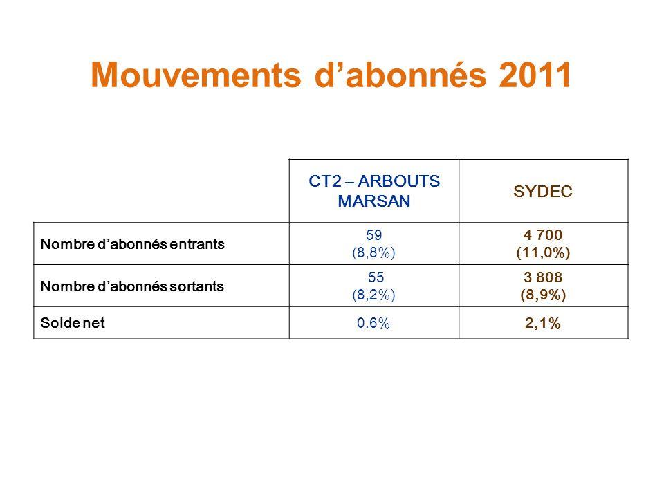 Mouvements dabonnés 2011 CT2 – ARBOUTS MARSAN SYDEC Nombre dabonnés entrants 59 (8,8%) 4 700 (11,0%) Nombre dabonnés sortants 55 (8,2%) 3 808 (8,9%) Solde net0.6%2,1%