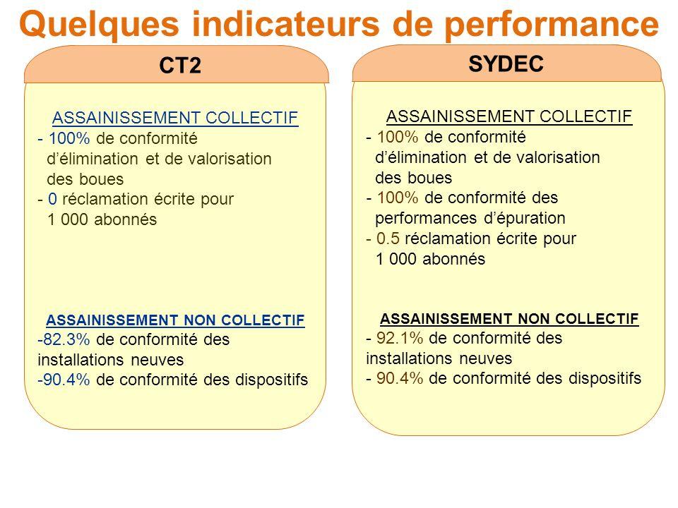 Quelques indicateurs de performance CT2 ASSAINISSEMENT COLLECTIF - 100% de conformité délimination et de valorisation des boues - 0 réclamation écrite pour 1 000 abonnés ASSAINISSEMENT NON COLLECTIF -82.3% de conformité des installations neuves -90.4% de conformité des dispositifs SYDEC ASSAINISSEMENT COLLECTIF - 100% de conformité délimination et de valorisation des boues - 100% de conformité des performances dépuration - 0.5 réclamation écrite pour 1 000 abonnés ASSAINISSEMENT NON COLLECTIF - 92.1% de conformité des installations neuves - 90.4% de conformité des dispositifs
