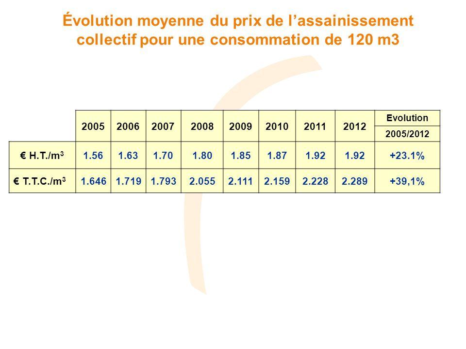Évolution moyenne du prix de lassainissement collectif pour une consommation de 120 m3 20052006200720082009201020112012 Evolution 2005/2012 H.T./m 3 1.561.631.701.801.851.871.92 +23.1% T.T.C./m 3 1.6461.7191.7932.0552.1112.1592.2282.289+39,1%