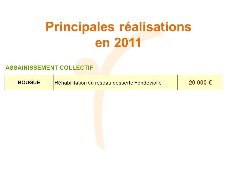 Principales réalisations en 2011 BOUGUERéhabilitation du réseau desserte Fondeviolle 20 000 ASSAINISSEMENT COLLECTIF