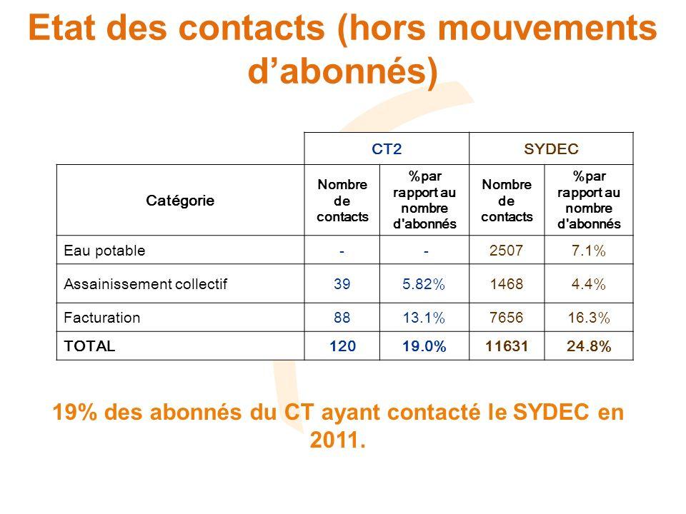 Etat des contacts (hors mouvements dabonnés) CT2SYDEC Catégorie Nombre de contacts %par rapport au nombre d abonnés Nombre de contacts %par rapport au nombre d abonnés Eau potable- -25077.1% Assainissement collectif395.82%14684.4% Facturation8813.1%765616.3% TOTAL12019.0%1163124.8% 19% des abonnés du CT ayant contacté le SYDEC en 2011.