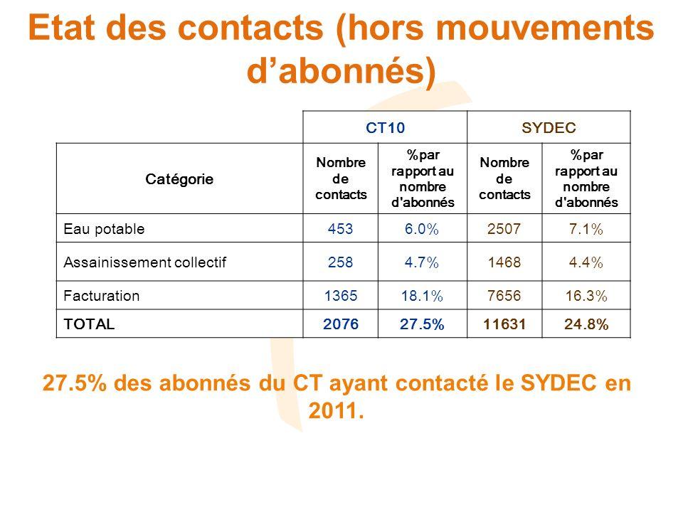 Etat des contacts (hors mouvements dabonnés) CT10SYDEC Catégorie Nombre de contacts %par rapport au nombre d abonnés Nombre de contacts %par rapport au nombre d abonnés Eau potable4536.0%25077.1% Assainissement collectif2584.7%14684.4% Facturation136518.1%765616.3% TOTAL207627.5%1163124.8% 27.5% des abonnés du CT ayant contacté le SYDEC en 2011.