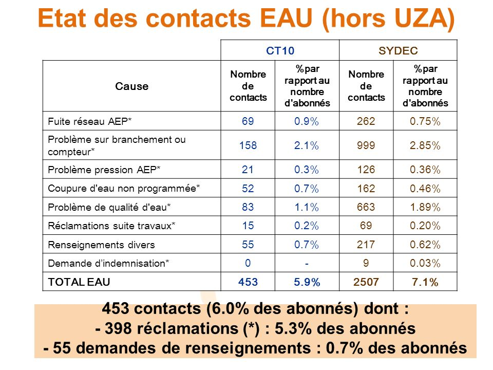 Etat des contacts EAU (hors UZA) CT10SYDEC Cause Nombre de contacts %par rapport au nombre d abonnés Nombre de contacts %par rapport au nombre d abonnés Fuite réseau AEP* 690.9%2620.75% Problème sur branchement ou compteur* 1582.1%9992.85% Problème pression AEP* 210.3%1260.36% Coupure d eau non programmée* 520.7%1620.46% Problème de qualité d eau* 831.1%6631.89% Réclamations suite travaux* 150.2%690.20% Renseignements divers 550.7%2170.62% Demande dindemnisation* 0-90.03% TOTAL EAU4535.9%25077.1% 453 contacts (6.0% des abonnés) dont : - 398 réclamations (*) : 5.3% des abonnés - 55 demandes de renseignements : 0.7% des abonnés
