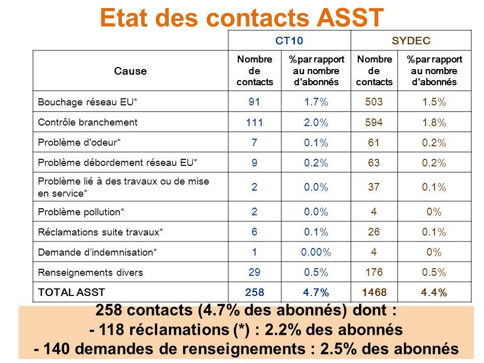 Etat des contacts ASST CT10SYDEC Cause Nombre de contacts %par rapport au nombre d abonnés Nombre de contacts %par rapport au nombre d abonnés Bouchage réseau EU* 911.7%5031.5% Contrôle branchement 1112.0%5941.8% Problème d odeur* 70.1%610.2% Problème débordement réseau EU* 90.2%630.2% Problème lié à des travaux ou de mise en service* 20.0%370.1% Problème pollution* 20.0%40% Réclamations suite travaux* 60.1%260.1% Demande dindemnisation* 10.00%40% Renseignements divers 290.5%1760.5% TOTAL ASST2584.7%14684.4% 258 contacts (4.7% des abonnés) dont : - 118 réclamations (*) : 2.2% des abonnés - 140 demandes de renseignements : 2.5% des abonnés