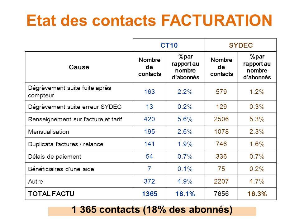 Etat des contacts FACTURATION CT10SYDEC Cause Nombre de contacts %par rapport au nombre d abonnés Nombre de contacts %par rapport au nombre d abonnés Dégrèvement suite fuite après compteur 1632.2%5791.2% Dégrèvement suite erreur SYDEC 130.2%1290.3% Renseignement sur facture et tarif 4205.6%25065.3% Mensualisation 1952.6%10782.3% Duplicata factures / relance 1411.9%7461.6% Délais de paiement 540.7%3360.7% Bénéficiaires dune aide 70.1%750.2% Autre 3724.9%22074.7% TOTAL FACTU136518.1%765616.3% 1 365 contacts (18% des abonnés)