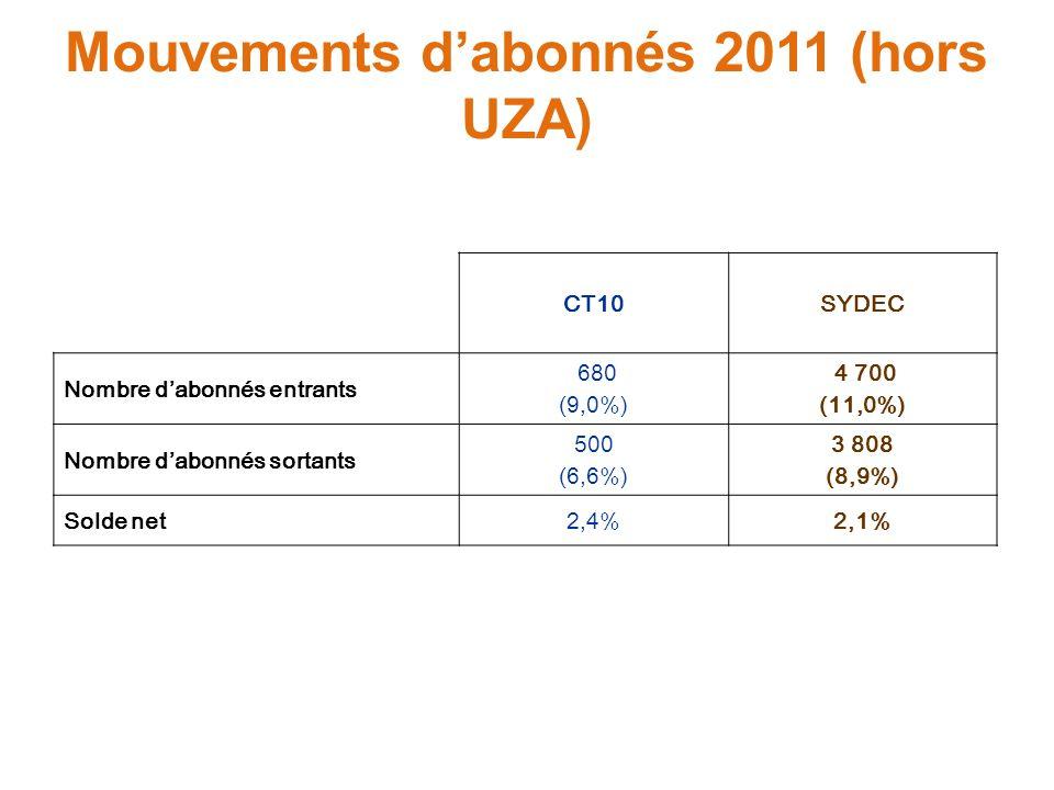 Mouvements dabonnés 2011 (hors UZA) CT10SYDEC Nombre dabonnés entrants 680 (9,0%) 4 700 (11,0%) Nombre dabonnés sortants 500 (6,6%) 3 808 (8,9%) Solde net2,4%2,1%