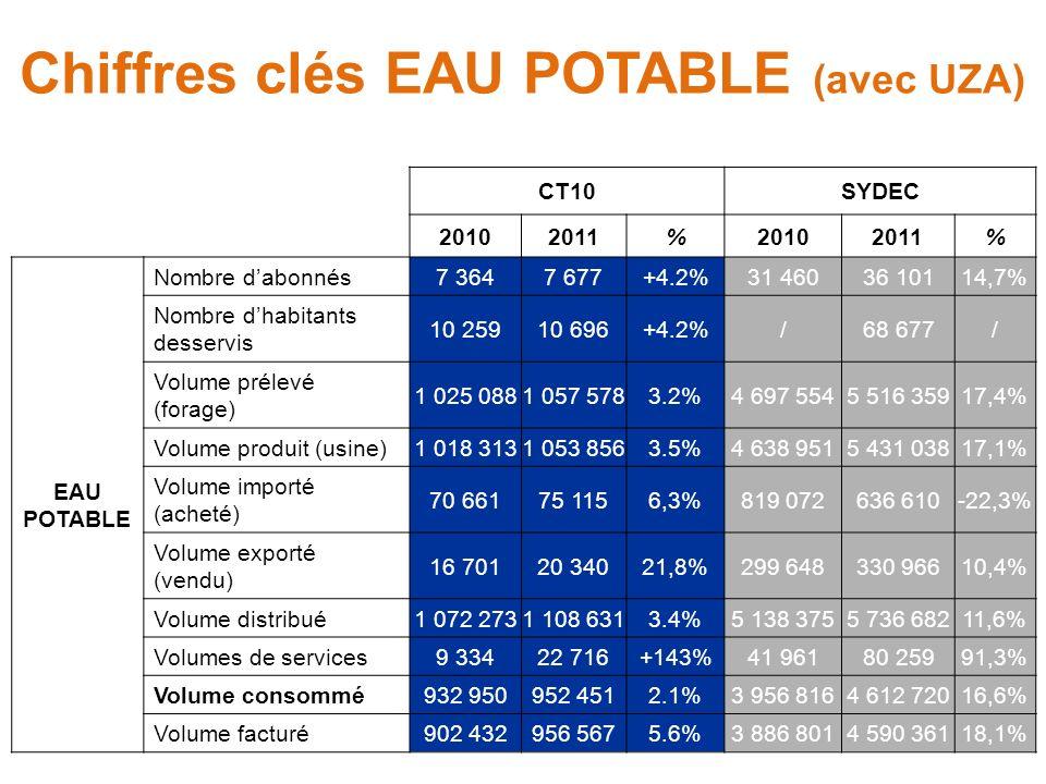 Chiffres clés EAU POTABLE (avec UZA) CT10SYDEC 20102011%20102011% EAU POTABLE Nombre dabonnés7 3647 677+4.2%31 46036 10114,7% Nombre dhabitants desservis 10 25910 696+4.2%/68 677/ Volume prélevé (forage) 1 025 0881 057 5783.2%4 697 5545 516 35917,4% Volume produit (usine)1 018 3131 053 8563.5%4 638 9515 431 03817,1% Volume importé (acheté) 70 66175 1156,3%819 072636 610-22,3% Volume exporté (vendu) 16 70120 34021,8%299 648330 96610,4% Volume distribué1 072 2731 108 6313.4%5 138 3755 736 68211,6% Volumes de services9 33422 716+143%41 96180 25991,3% Volume consommé932 950952 4512.1%3 956 8164 612 72016,6% Volume facturé902 432956 5675.6%3 886 8014 590 36118,1%