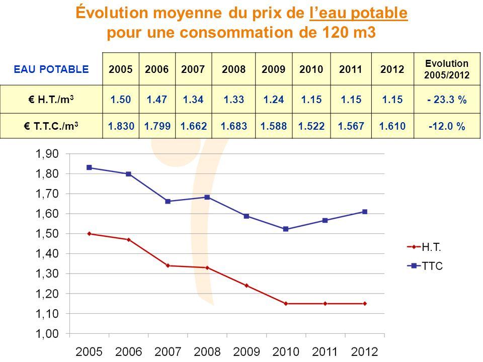 EAU POTABLE20052006200720082009201020112012 Evolution 2005/2012 H.T./m 3 1.501.471.341.331.241.15 - 23.3 % T.T.C./m 3 1.8301.7991.6621.6831.5881.5221.5671.610-12.0 % Évolution moyenne du prix de leau potable pour une consommation de 120 m3