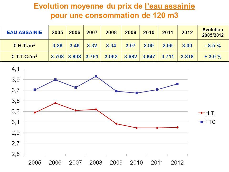 Evolution moyenne du prix de leau assainie pour une consommation de 120 m3 EAU ASSAINIE20052006200720082009201020112012 Evolution 2005/2012 H.T./m 3 3.283.463.323.343.072.99 3.00- 8.5 % T.T.C./m 3 3.7083.8983.7513.9623.6823.6473.7113.818+ 3.0 %