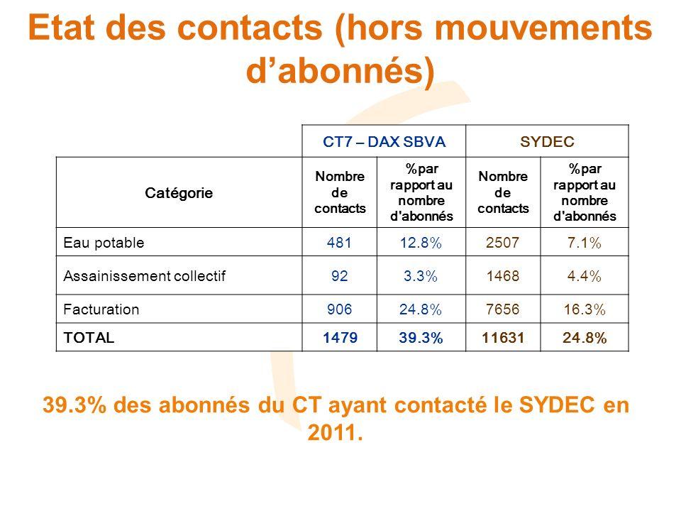 Etat des contacts (hors mouvements dabonnés) CT7 – DAX SBVASYDEC Catégorie Nombre de contacts %par rapport au nombre d abonnés Nombre de contacts %par rapport au nombre d abonnés Eau potable48112.8%25077.1% Assainissement collectif923.3%14684.4% Facturation90624.8%765616.3% TOTAL147939.3%1163124.8% 39.3% des abonnés du CT ayant contacté le SYDEC en 2011.