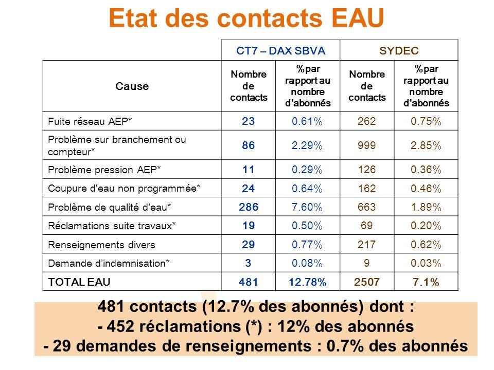 Etat des contacts EAU CT7 – DAX SBVASYDEC Cause Nombre de contacts %par rapport au nombre d abonnés Nombre de contacts %par rapport au nombre d abonnés Fuite réseau AEP* 230.61%2620.75% Problème sur branchement ou compteur* 862.29%9992.85% Problème pression AEP* 110.29%1260.36% Coupure d eau non programmée* 240.64%1620.46% Problème de qualité d eau* 2867.60%6631.89% Réclamations suite travaux* 190.50%690.20% Renseignements divers 290.77%2170.62% Demande dindemnisation* 30.08%90.03% TOTAL EAU48112.78%25077.1% 481 contacts (12.7% des abonnés) dont : - 452 réclamations (*) : 12% des abonnés - 29 demandes de renseignements : 0.7% des abonnés