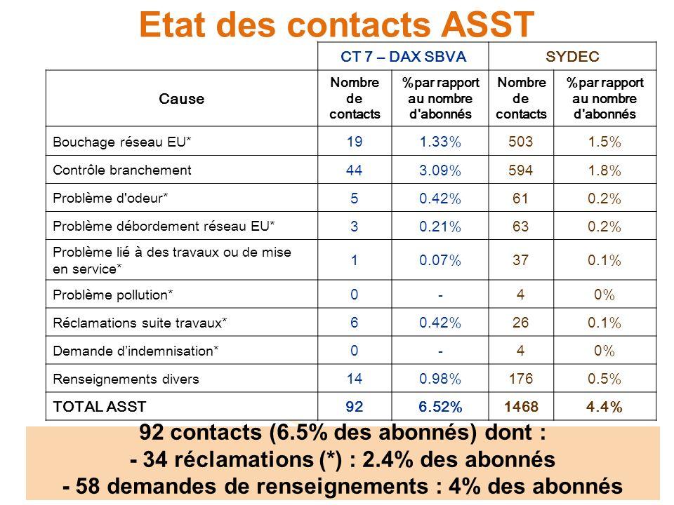 Etat des contacts ASST CT 7 – DAX SBVASYDEC Cause Nombre de contacts %par rapport au nombre d abonnés Nombre de contacts %par rapport au nombre d abonnés Bouchage réseau EU* 191.33%5031.5% Contrôle branchement 443.09%5941.8% Problème d odeur* 50.42%610.2% Problème débordement réseau EU* 30.21%630.2% Problème lié à des travaux ou de mise en service* 10.07%370.1% Problème pollution* 0-40% Réclamations suite travaux* 60.42%260.1% Demande dindemnisation* 0-40% Renseignements divers 140.98%1760.5% TOTAL ASST926.52%14684.4% 92 contacts (6.5% des abonnés) dont : - 34 réclamations (*) : 2.4% des abonnés - 58 demandes de renseignements : 4% des abonnés