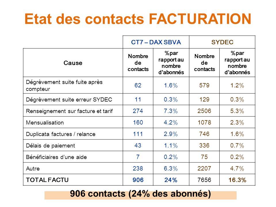 Etat des contacts FACTURATION CT7 – DAX SBVASYDEC Cause Nombre de contacts %par rapport au nombre d abonnés Nombre de contacts %par rapport au nombre d abonnés Dégrèvement suite fuite après compteur 621.6%5791.2% Dégrèvement suite erreur SYDEC 110.3%1290.3% Renseignement sur facture et tarif 2747.3%25065.3% Mensualisation 1604.2%10782.3% Duplicata factures / relance 1112.9%7461.6% Délais de paiement 431.1%3360.7% Bénéficiaires dune aide 70.2%750.2% Autre 2386.3%22074.7% TOTAL FACTU90624%765616.3% 906 contacts (24% des abonnés)
