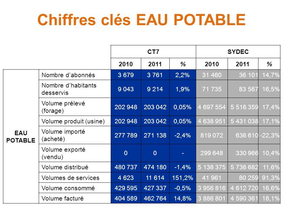 Chiffres clés EAU POTABLE CT7SYDEC 20102011%20102011% EAU POTABLE Nombre dabonnés3 6793 7612,2%31 46036 10114,7% Nombre dhabitants desservis 9 0439 2141,9%71 73583 56716,5% Volume prélevé (forage) 202 948203 0420,05%4 697 5545 516 35917,4% Volume produit (usine)202 948203 0420,05%4 638 9515 431 03817,1% Volume importé (acheté) 277 789271 138-2,4%819 072636 610-22,3% Volume exporté (vendu) 00-299 648330 96610,4% Volume distribué480 737474 180-1,4%5 138 3755 736 68211,6% Volumes de services4 62311 614151,2%41 96180 25991,3% Volume consommé429 595427 337-0,5%3 956 8164 612 72016,6% Volume facturé404 589462 76414,8%3 886 8014 590 36118,1%