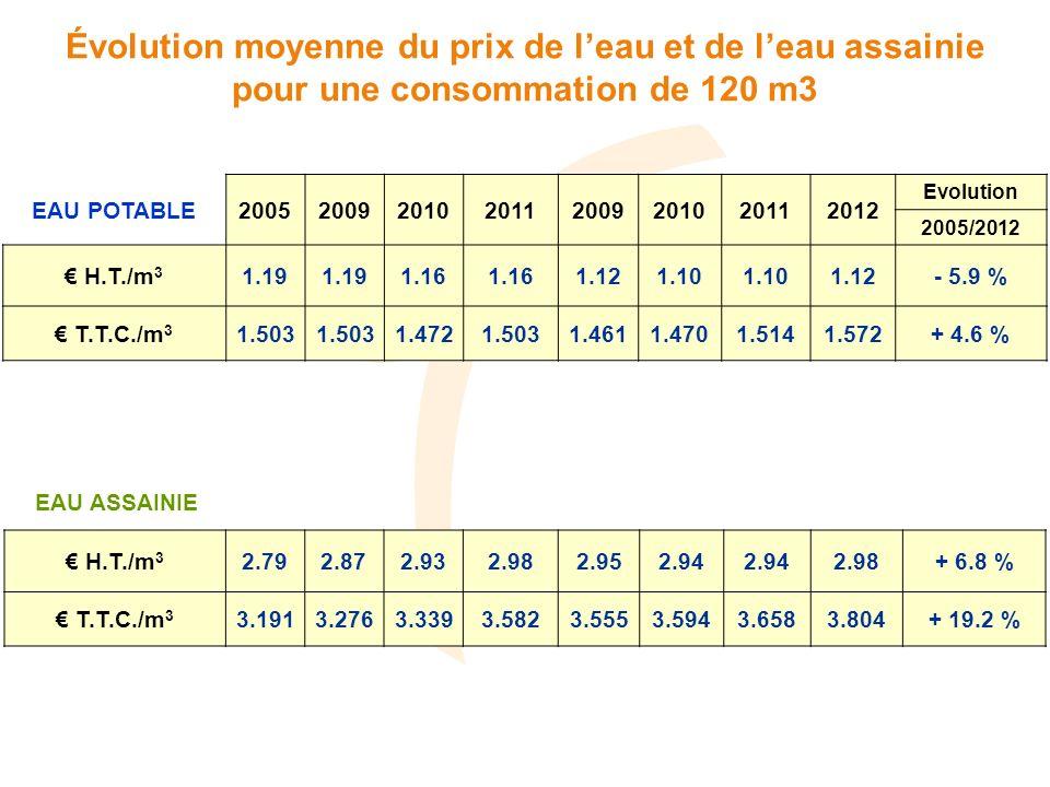 EAU POTABLE20052009201020112009201020112012 Evolution 2005/2012 H.T./m 3 1.19 1.16 1.121.10 1.12- 5.9 % T.T.C./m 3 1.503 1.4721.5031.4611.4701.5141.572+ 4.6 % Évolution moyenne du prix de leau et de leau assainie pour une consommation de 120 m3 H.T./m 3 2.792.872.932.982.952.94 2.98+ 6.8 % T.T.C./m 3 3.1913.2763.3393.5823.5553.5943.6583.804+ 19.2 % EAU ASSAINIE