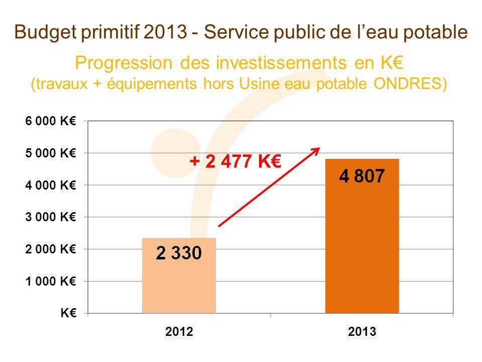 Progression des investissements en K (travaux + équipements hors Usine eau potable ONDRES) Budget primitif 2013 - Service public de leau potable + 2 477 K