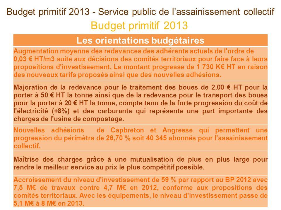 Budget primitif 2013 - Service public de lassainissement collectif Les orientations budgétaires Augmentation moyenne des redevances des adhérents actu