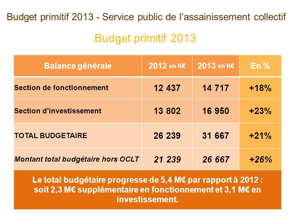 Budget primitif 2013 - Service public de lassainissement collectif Balance générale2012 en K 2013 en K En % Section de fonctionnement 12 43714 717+18% Section d investissement 13 80216 950+23% TOTAL BUDGETAIRE 26 23931 667+21% Montant total budgétaire hors OCLT 21 23926 667+26% Le total budgétaire progresse de 5,4 M par rapport à 2012 : soit 2,3 M supplémentaire en fonctionnement et 3,1 M en investissement.