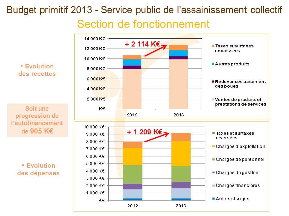 Section de fonctionnement Budget primitif 2013 - Service public de lassainissement collectif Evolution des recettes Evolution des dépenses Soit une progression de lautofinancement de 905 K + 2 114 K + 1 209 K