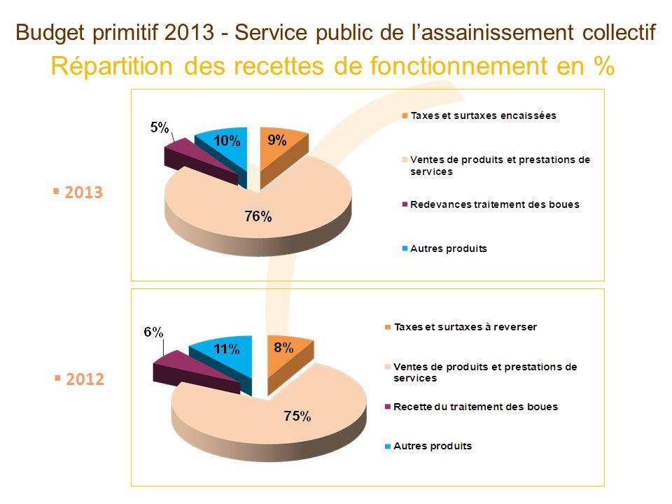 Budget primitif 2013 - Service public de lassainissement collectif Répartition des recettes de fonctionnement en % 2013 2012