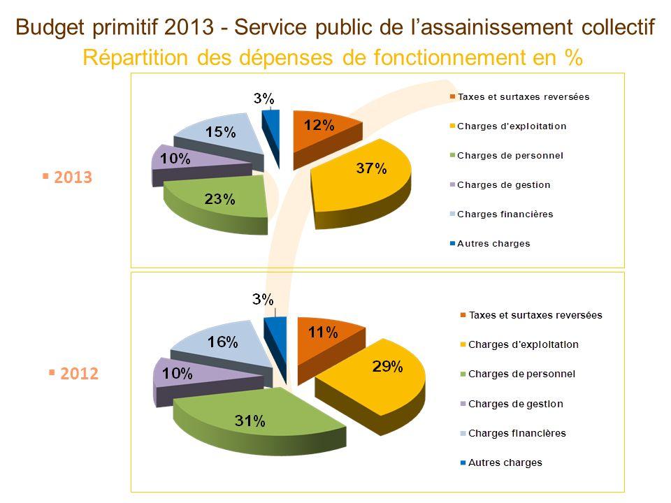 Budget primitif 2013 - Service public de lassainissement collectif Répartition des dépenses de fonctionnement en % 2013 2012