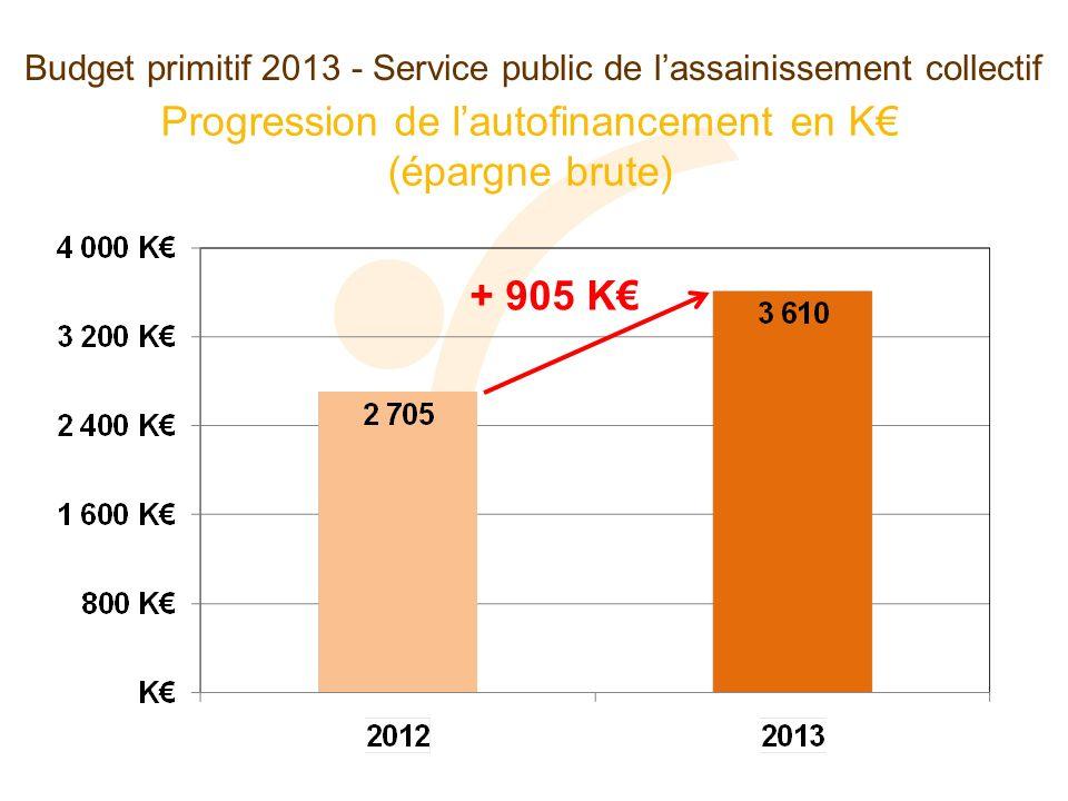 Budget primitif 2013 - Service public de lassainissement collectif Progression de lautofinancement en K (épargne brute) + 905 K