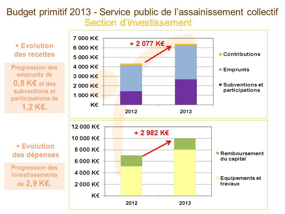 Section dinvestissement Budget primitif 2013 - Service public de lassainissement collectif Evolution des dépenses Evolution des recettes + 2 077 K + 2 982 K Progression des emprunts de 0,8 K et des subventions et participations de 1,2 K.