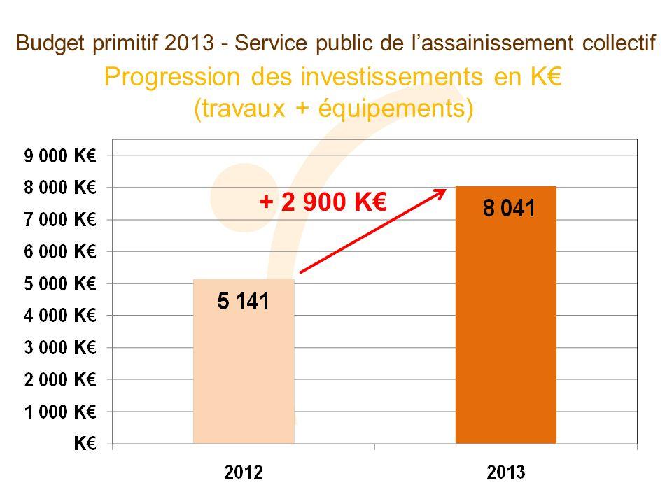 Budget primitif 2013 - Service public de lassainissement collectif Progression des investissements en K (travaux + équipements) + 2 900 K