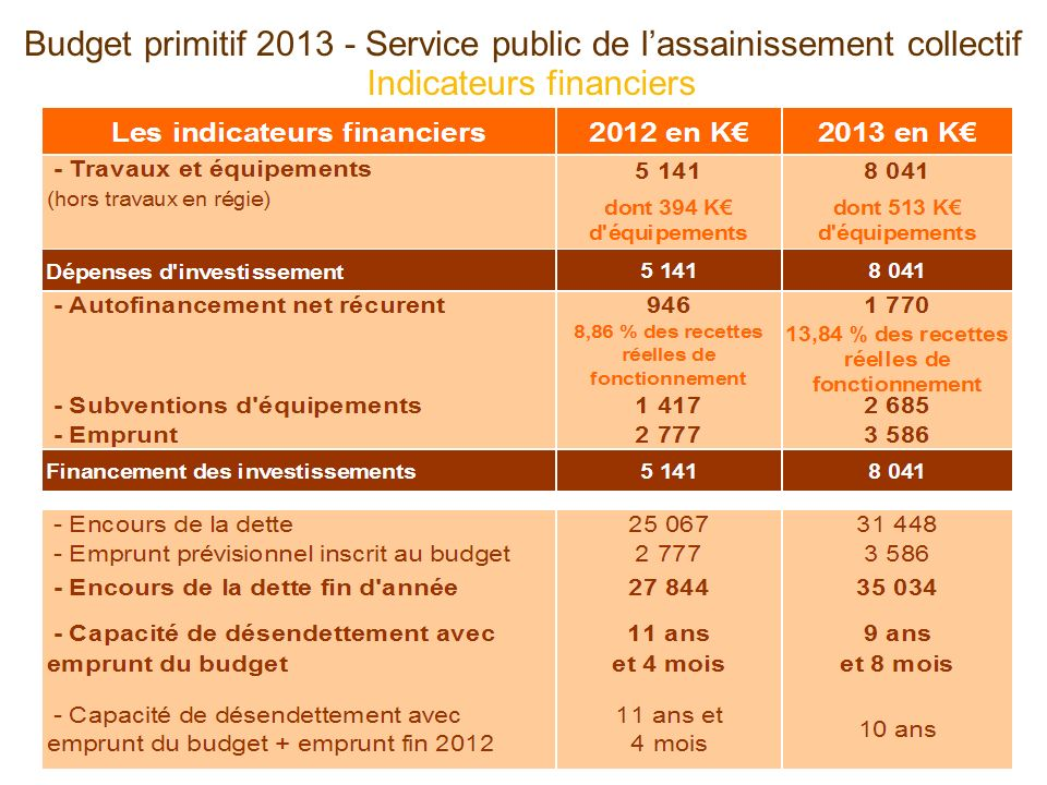 Indicateurs financiers Budget primitif 2013 - Service public de lassainissement collectif