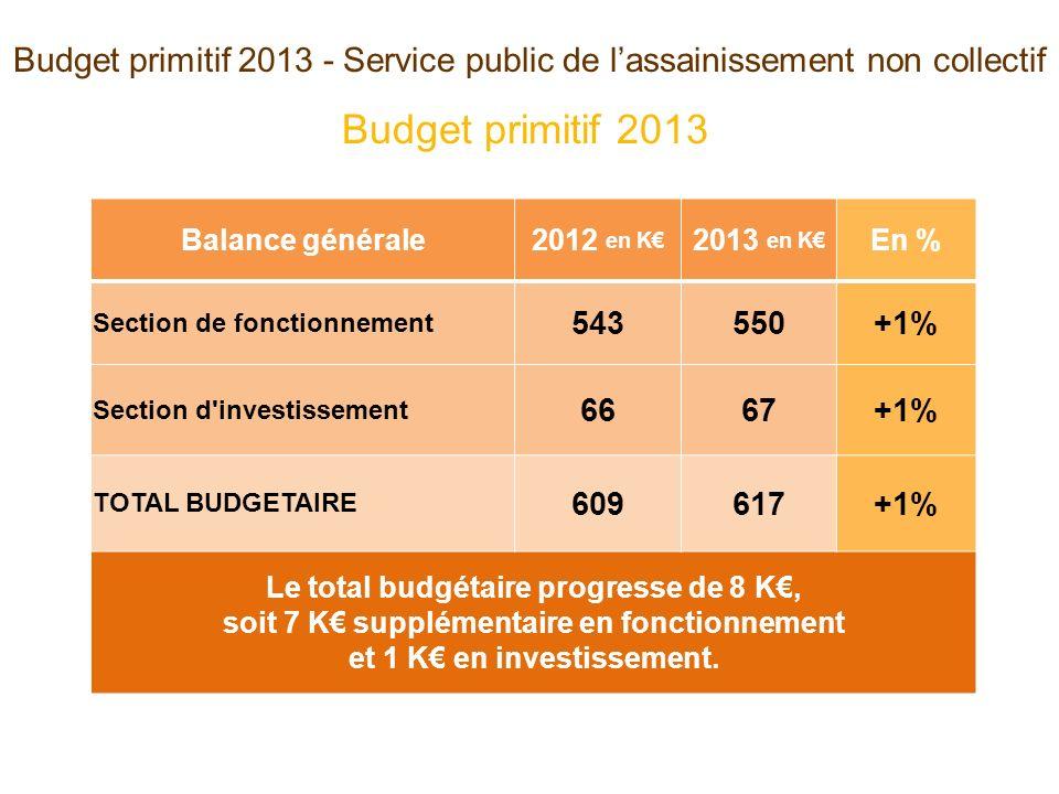 Budget primitif 2013 - Service public de lassainissement non collectif Balance générale2012 en K 2013 en K En % Section de fonctionnement 543550+1% Se