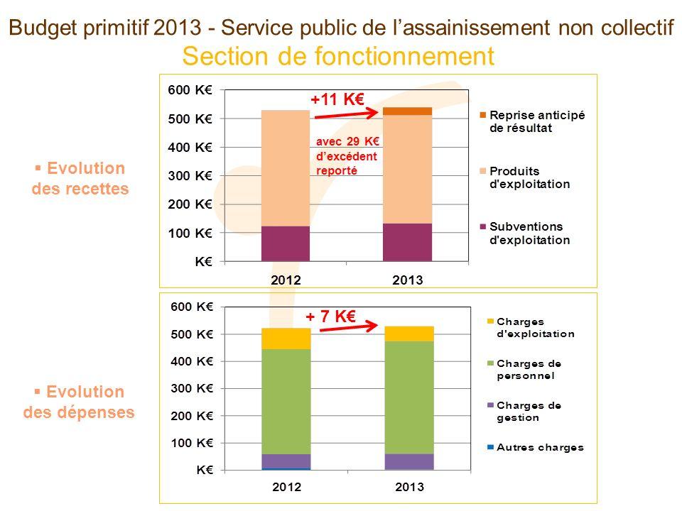Budget primitif 2013 - Service public de lassainissement non collectif Section de fonctionnement Evolution des recettes Evolution des dépenses +11 K + 7 K avec 29 K dexcédent reporté