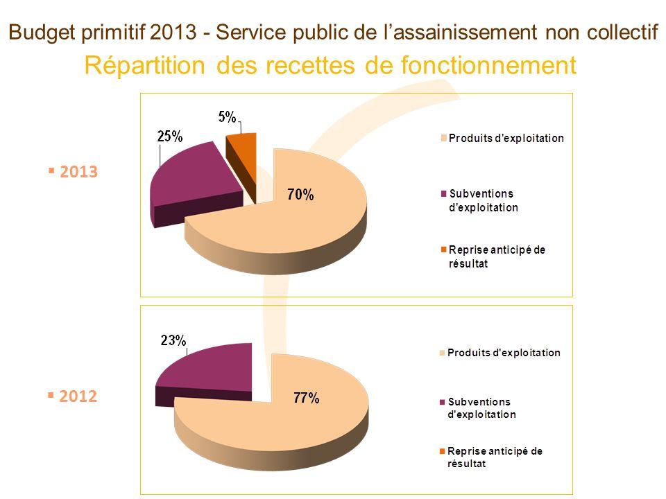 Budget primitif 2013 - Service public de lassainissement non collectif Répartition des recettes de fonctionnement 2013 2012