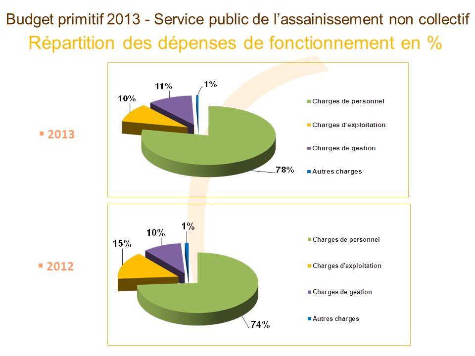 Budget primitif 2013 - Service public de lassainissement non collectif Répartition des dépenses de fonctionnement en % 2012 2013