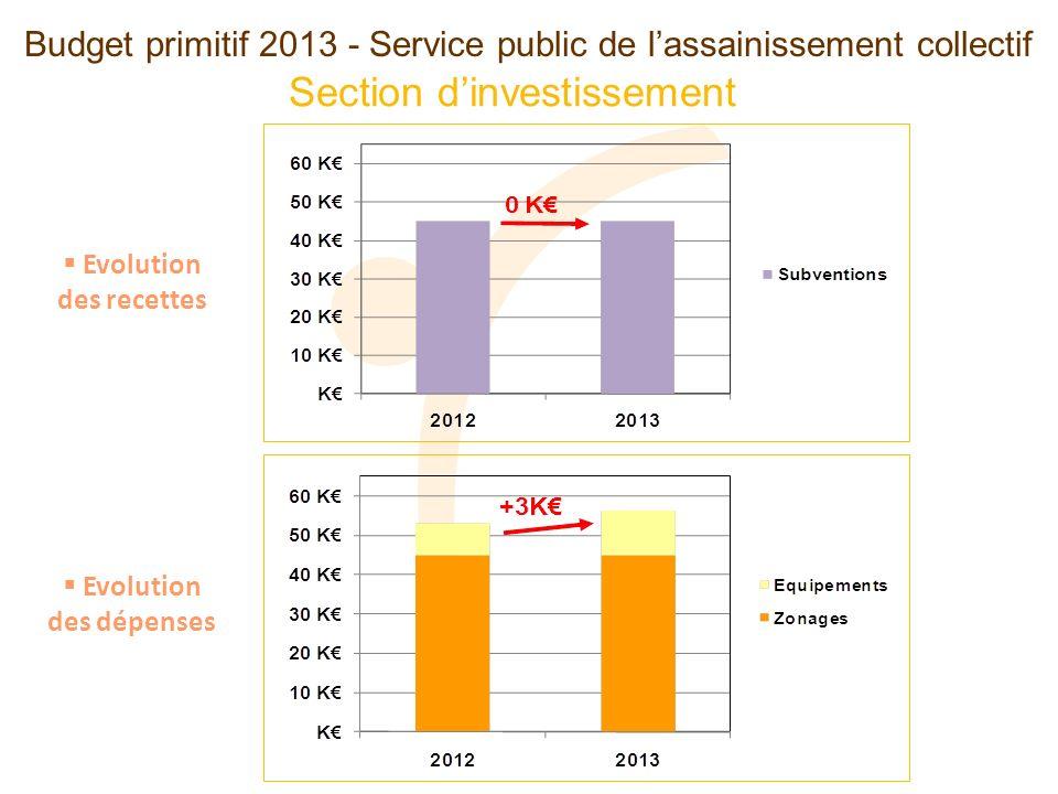 Section dinvestissement Budget primitif 2013 - Service public de lassainissement collectif Evolution des recettes Evolution des dépenses