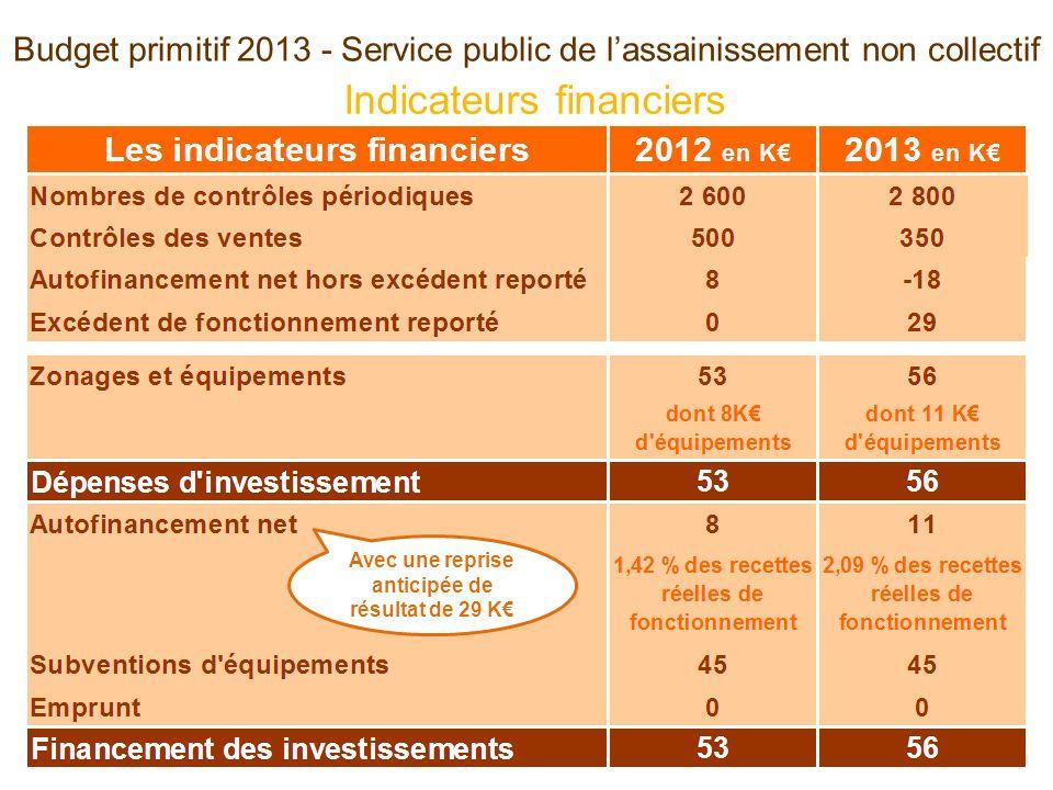 Indicateurs financiers Budget primitif 2013 - Service public de lassainissement non collectif Avec une reprise anticipée de résultat de 29 K